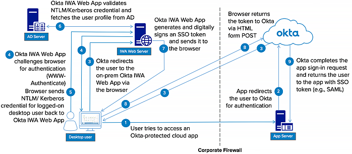 Install and configure IWA Desktop SSO | Okta