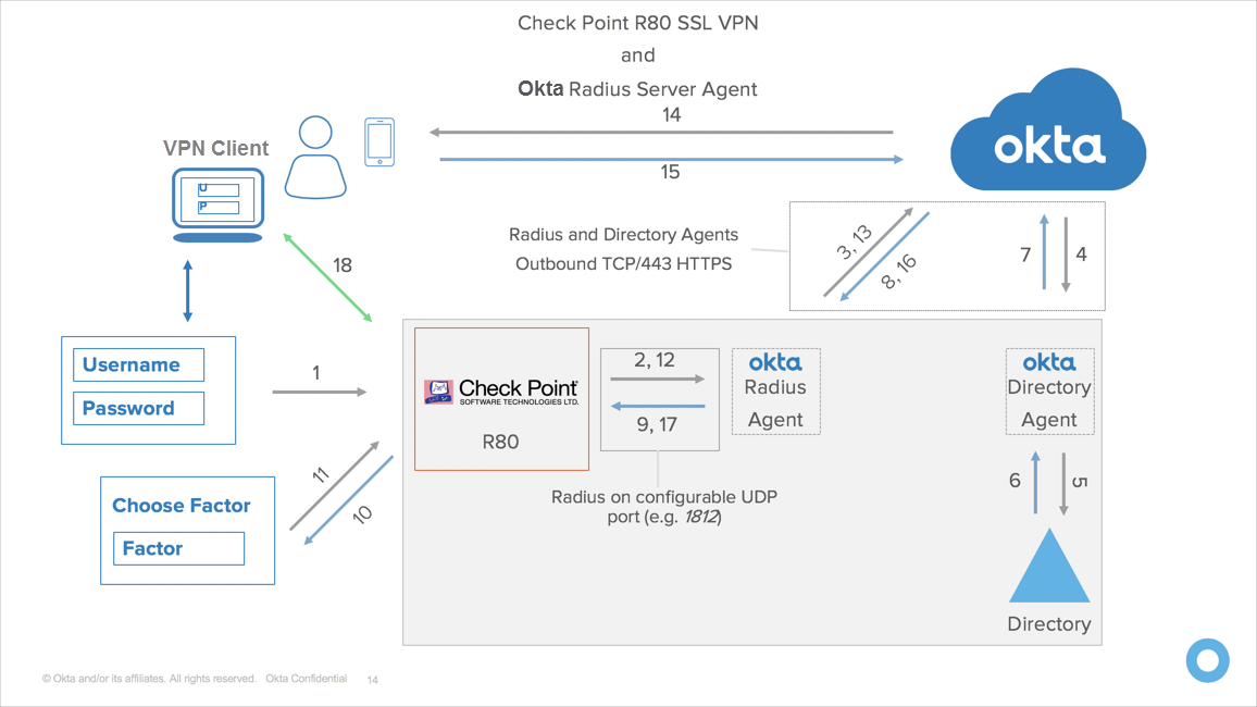 Checkpoint R80 Vpn Setup