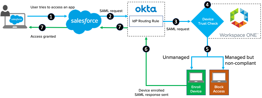 Enforce Device Trust and SSO for desktop devices with +